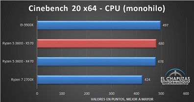 AMD-Ryzen-5-3600-X570-Tests-4