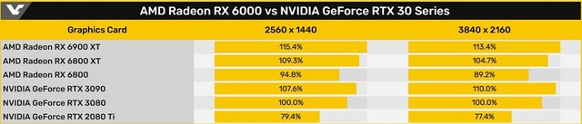 AMD_Radeon_RX_6000_vs_NVIDIA_GeForce_RTX_30_Series