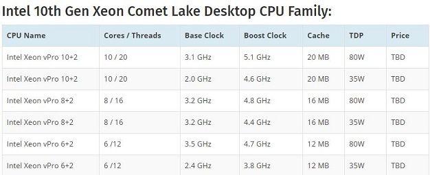 Intel 10th Gen Xeon Comet Lake Desktop CPU Family