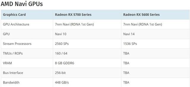 AMD Navi GPUs