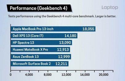 macbookprogeekbenchperformance-800x516-e1531624689465