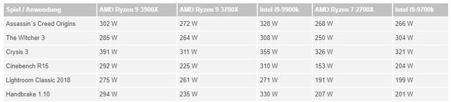 AMD-Ryzen-9-3900X-and-Ryzen-7-3700X-CPU