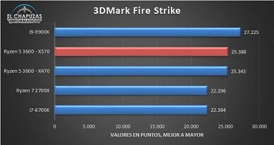 AMD-Ryzen-5-3600-X570-Benchmarks-1