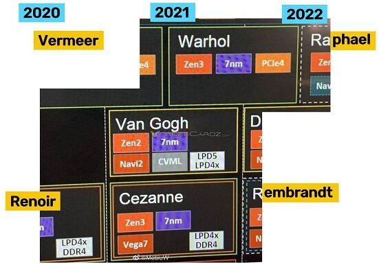 AMD-Ryzen-2020-2022-Roadmap