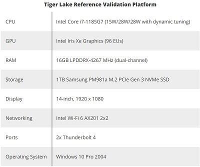 Tiger Lake Reference Validation Platform