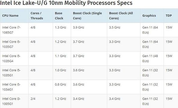 Mobility Processors Specs