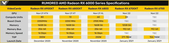 RX_6000_Series_Specifications