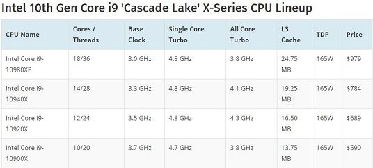 Intel 10th Gen Core i9 'Cascade Lake' X-Series CPU Lineup