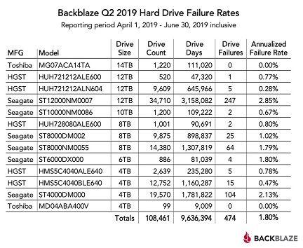 hard_drive_failure_rates_q2_2019