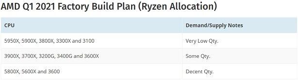 AMD_Q1_2021_Factory_Build_Plan