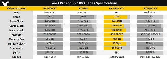 AMD Radeon RX 5000 Series Specifications