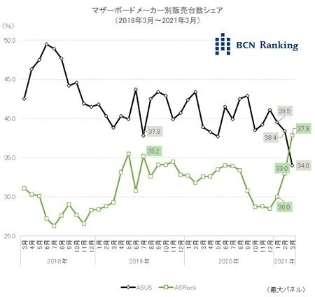 BCN-Ranking-ASUS-and-ASRock-Motherboard-Market-Share