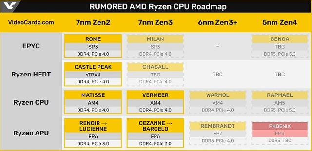 RUMORED_AMD_Ryzen_CPU_Roadmap