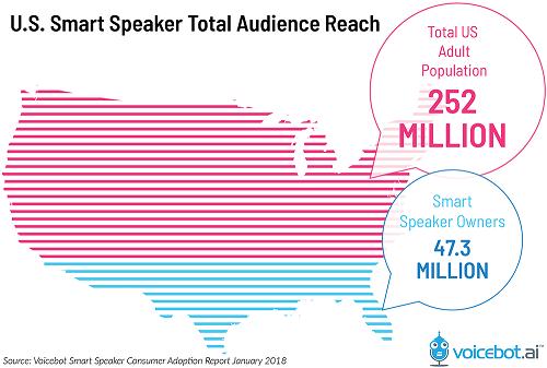 us-smart-speaker-total-audience-reach-01