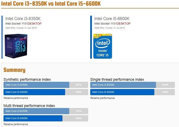 Intel Core i3-8350K vs Intel Core i5-6600K