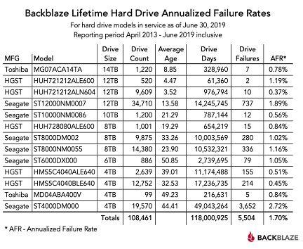 lifetime_hard_drive_annualized_failure_rates