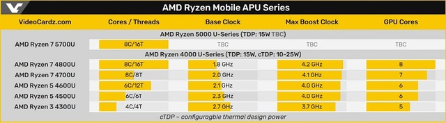 AMD_Ryzen_Mobile_APU_Series