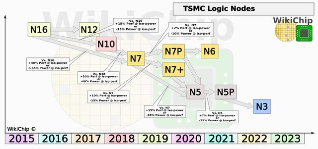 wikichip_tsmc_logic_node_q2_2019