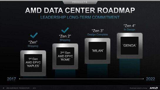 AMD-Datacenter-Roadmap-Sept2019_F37770C6EA9C42FAA560210A92AEA7DA