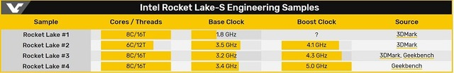 Intel Rocket Lake-S Engineering Samples