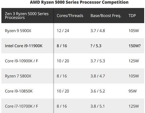 Processor_Competition