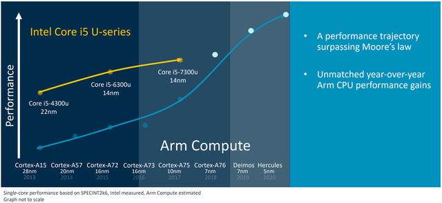 arm-compute-roadmap-2020