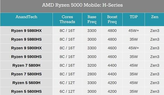 AMD_Ryzen_5000_Mobile_H-Series
