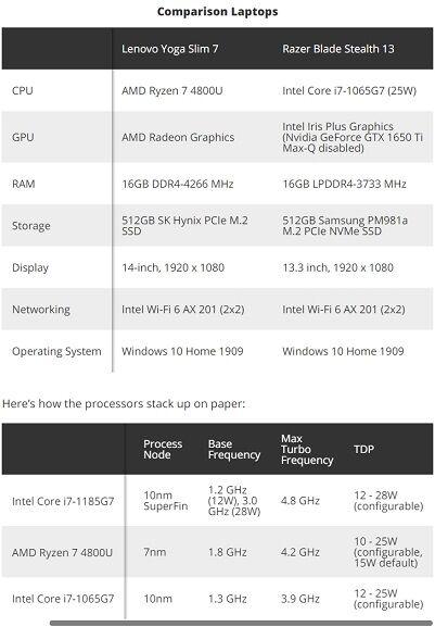 Comparison Laptops