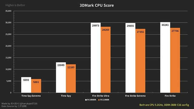 Intel-Core-i9-11900K-8-Core-Rocket-Lake-vs-Core-i9-10900K_3829
