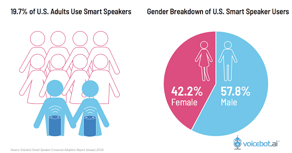 smart-speaker-adoption
