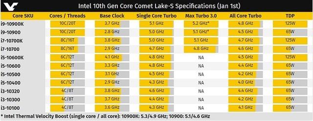 Intel 10th Gen Core Comet Lake-S Specifications