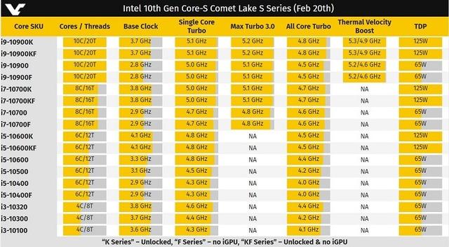 Comet Lake S Series