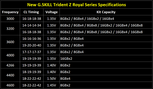 trident-z-royal-spec-table-eng-1030x599