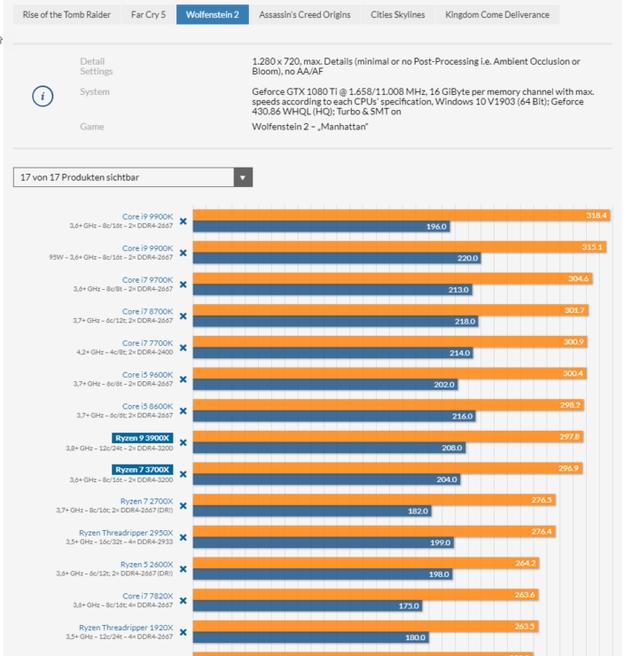 AMD-Ryzen-9-3900X-and-Ryzen-7-3700X-CPU-Review_Wolfenstein-II