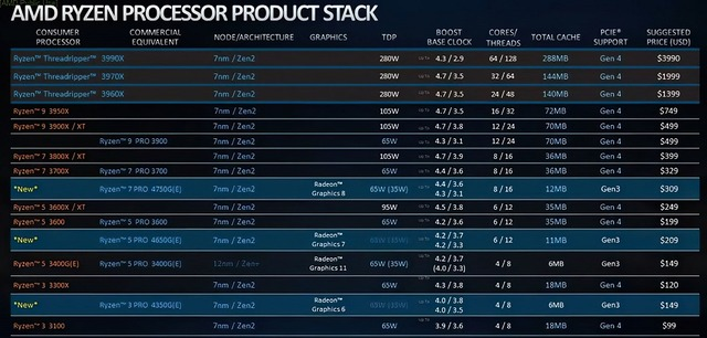 AMD-Ryzen-3000-and-4000-Series-Pricing