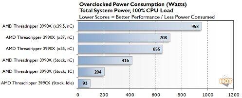 power-consumption-oc-3990x