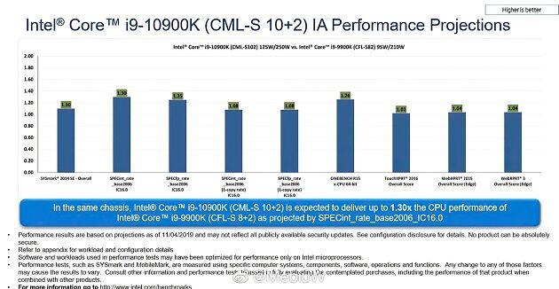 INTEL-Core-i9-10900K-vs-9900K