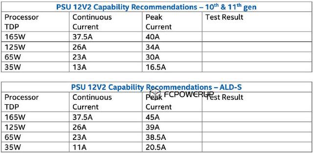 Intel-Alder-Lake-S-Desktop-CPU-Power-Ratings-Requirements