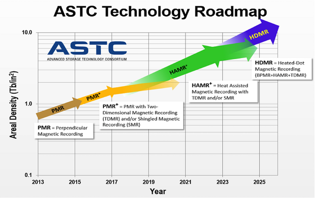 ASTC-Technology-Roadmap