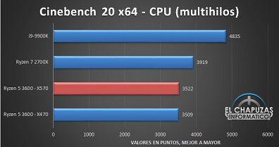 AMD-Ryzen-5-3600-X570-Tests-3