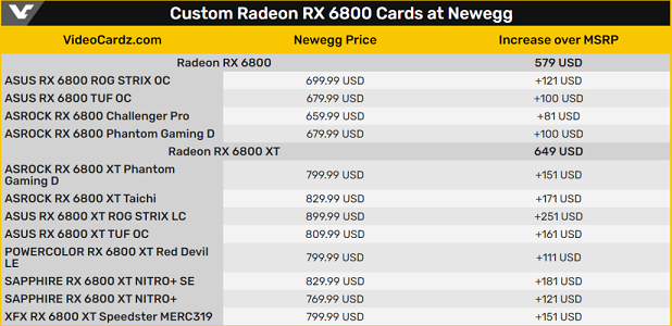 AMD-Radeon-RX-6800-XT-RX-6800-Custom-Model-Prices_1-1030x500