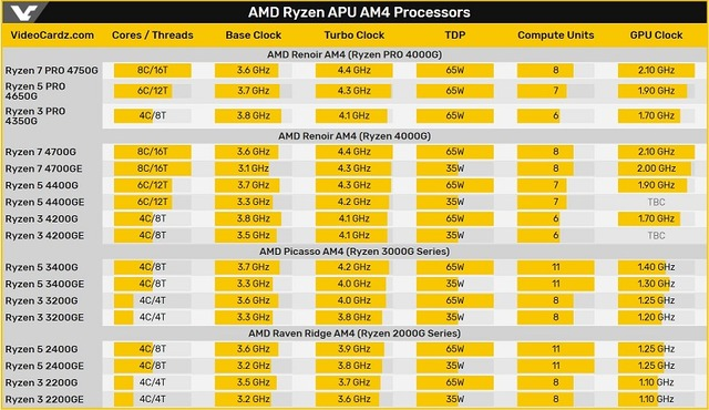 AMD Ryzen APU AM4 Processors