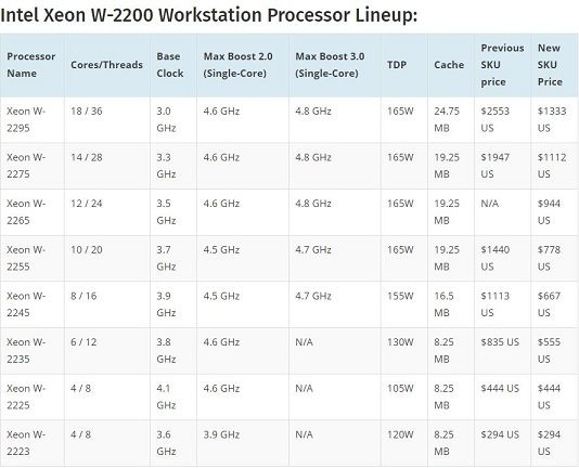 Intel Xeon W-2200 Workstation Processor Lineup