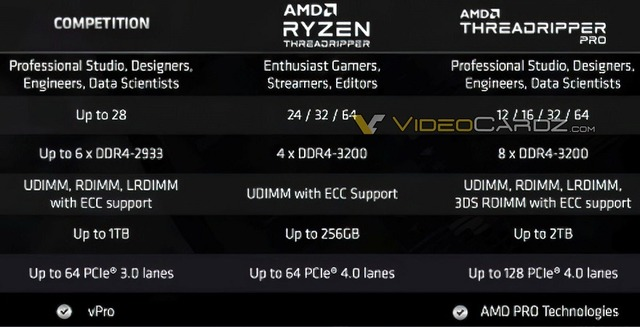 AMD-Ryzen-Threadripper-PRO-Specifications