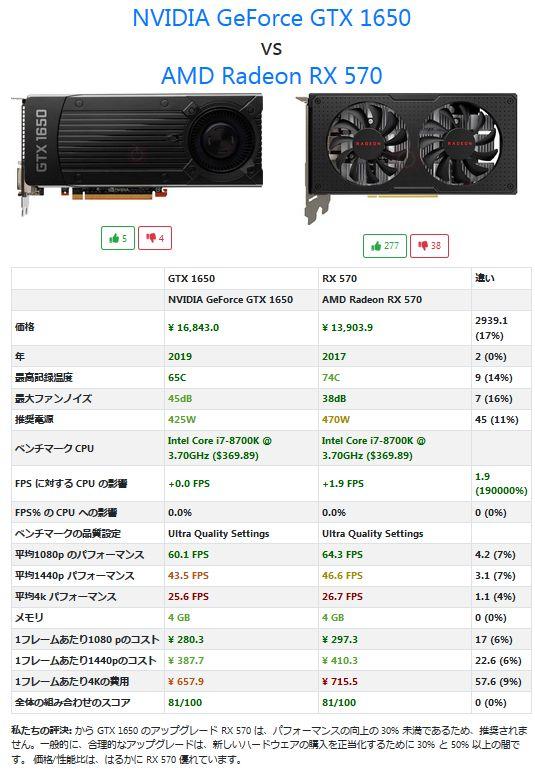 NVIDIA GeForce GTX 1650vsAMD Radeon RX 570