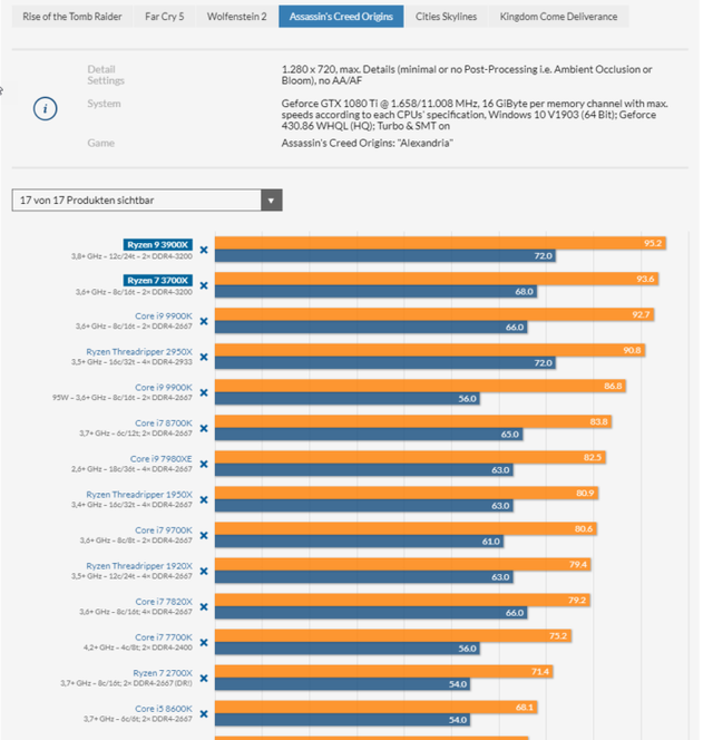 AMD-Ryzen-9-3900X-and-Ryzen-7-3700X-CPU-Review_Assassins-y