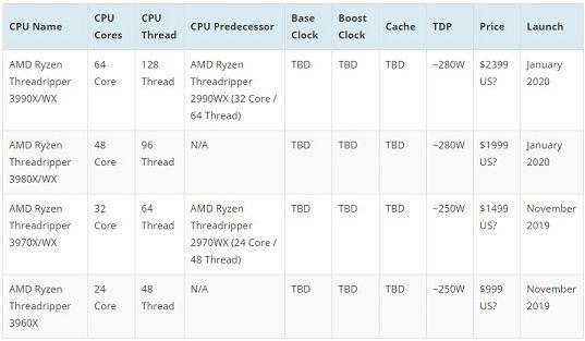 AMD 3rd Gen Ryzen Threadripper Processor SKUs
