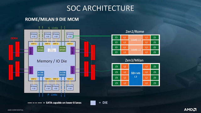 AMD-EPYC-Milan-Zen-3-Server-CPU