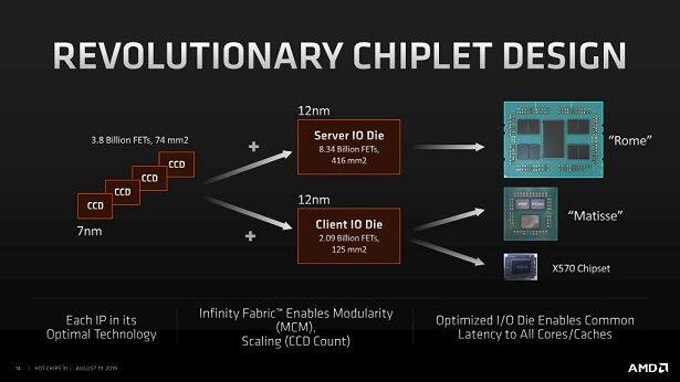 AMD-Zen-2-CCD-CCX-IOD