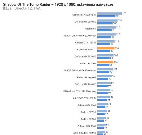 AMD-Radeon-RX-5700-Shadow-of-the-Tomb-Raider-1920x1080